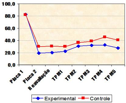 Perfis médios do índice de placa por grupos de pacientes estudados