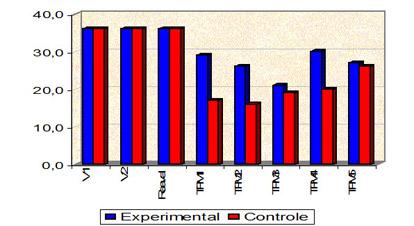 Média do número de pacientes que retornaram ao tratamento periodontal de manutenção