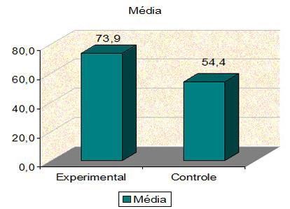 Porcentagem média de pacientes que retornaram ao tratamento periodontal de manutenção
